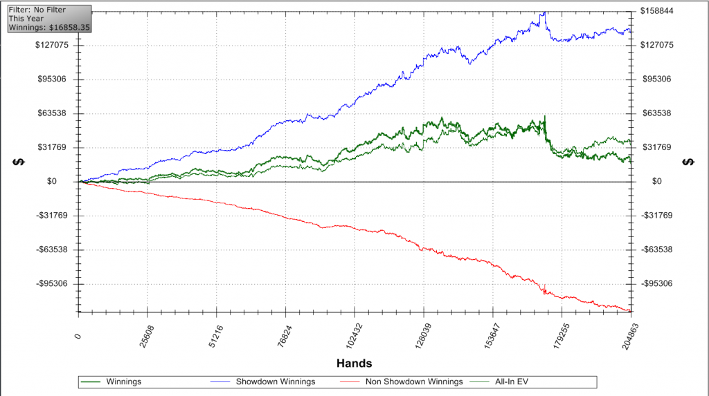 Holdem Manager Graphs
